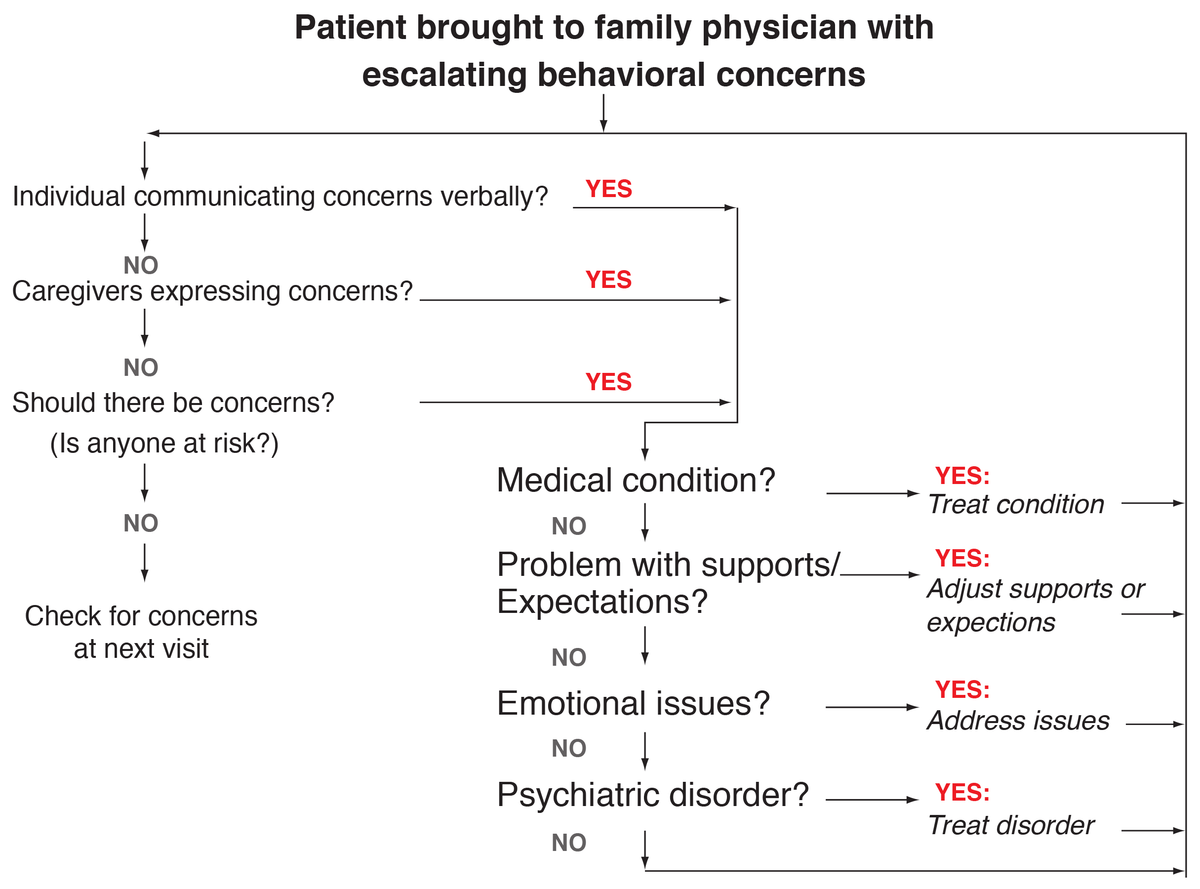 DiagnosticFormulationChart